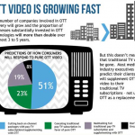 Evolution of OTT services: challenges and opportunities
