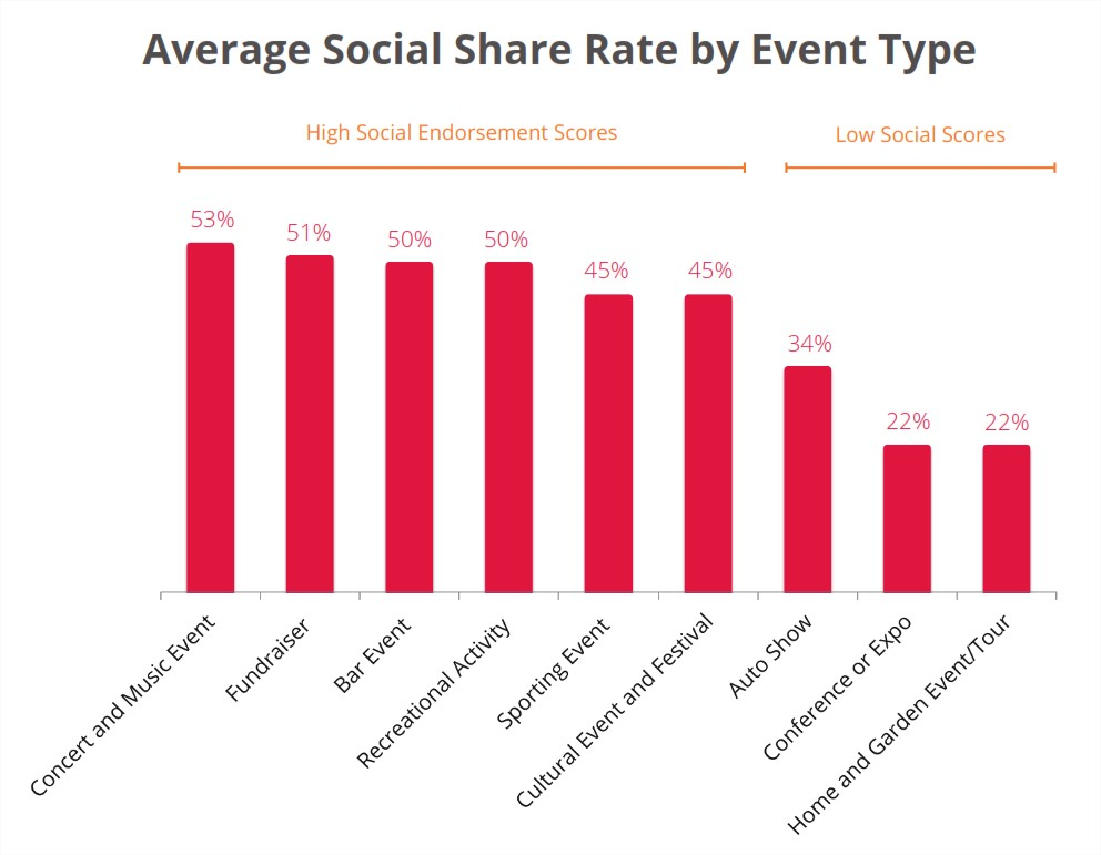 Type of events with most social engagement