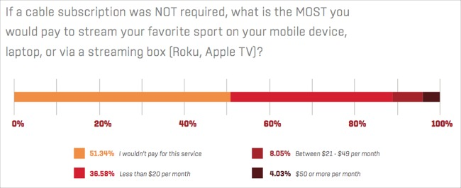 How much people tend to pay for streaming sports on their device