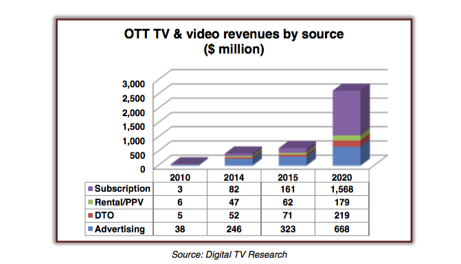 OTT vs TV video revenues