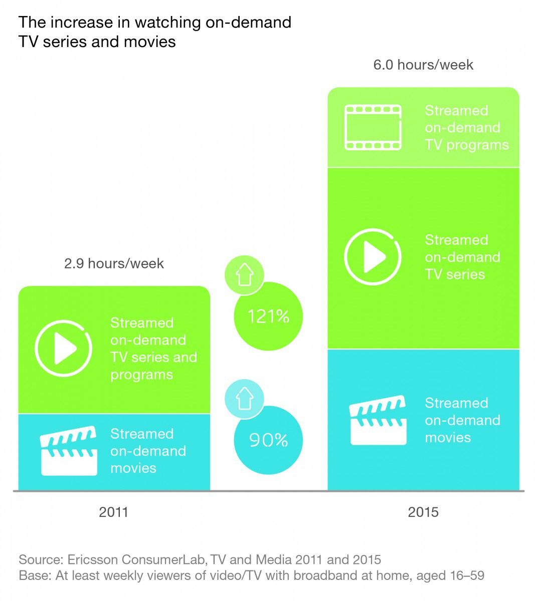 On-demand video viewing - Ericsson ConsumerLab TV & Media Report 2015