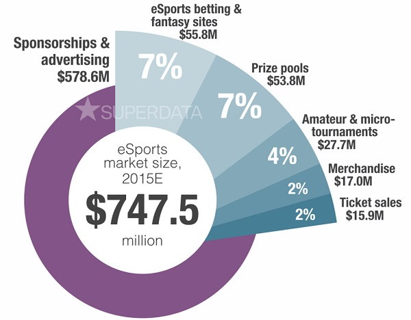 SuperData: eSports Market size and structure