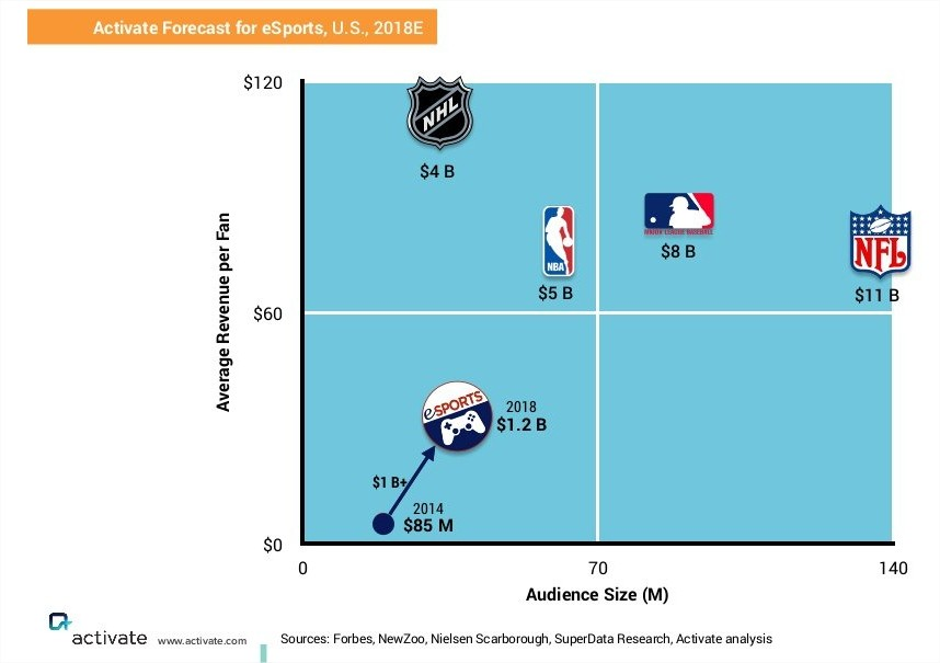 eSports league vs sport leagues in the US