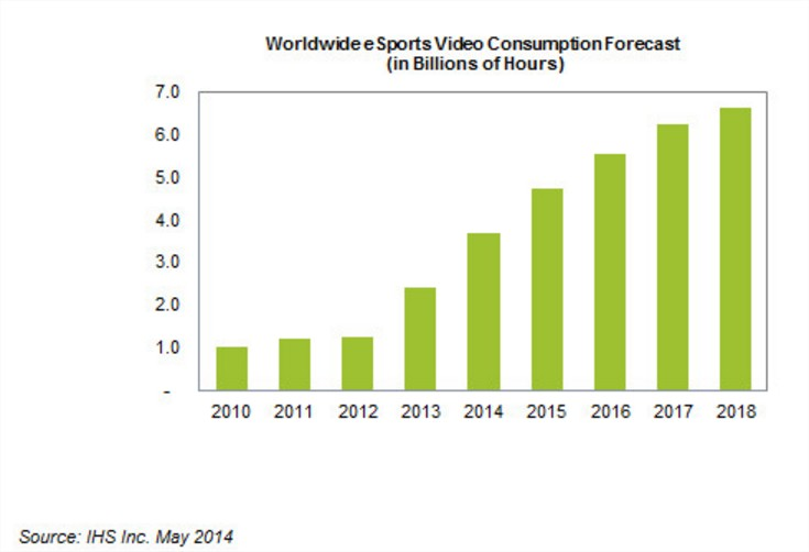 IHS: eSports video consumption full