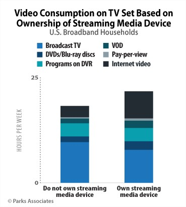 Parks associates - Video consumptions by streaming media devices