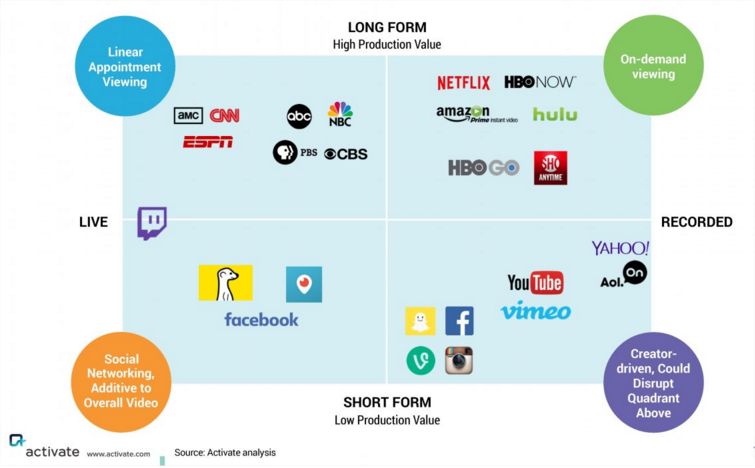New video battleground: Live vs On-demand and High vs Low production value