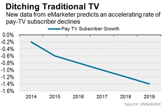 Cordcutting rises as payTV goes down