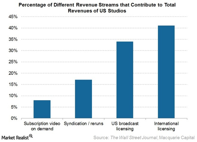Revenue streams for SVOD and video providers