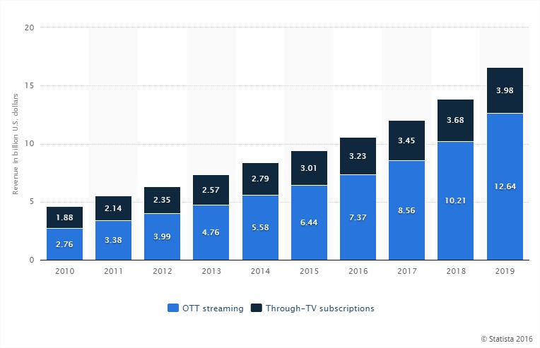 Streaming growth through the years - Cleeng