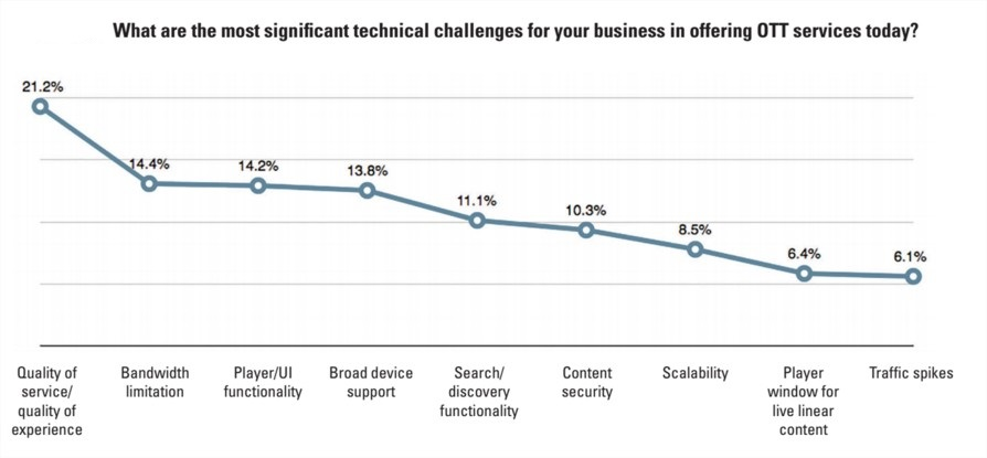 Technical challenges for OTT providers 2016