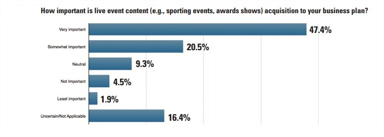 Importance of live events for publishers