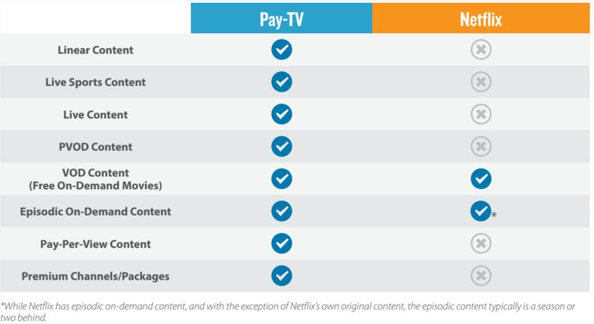 payTV vs OTT providers pros and cons