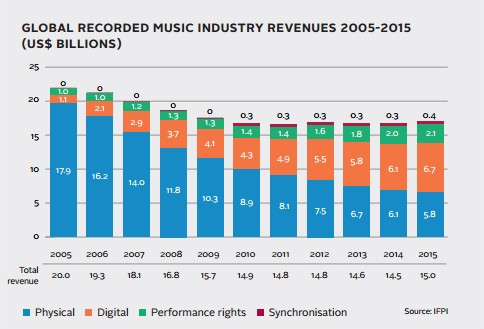 Music revenues through time - stats