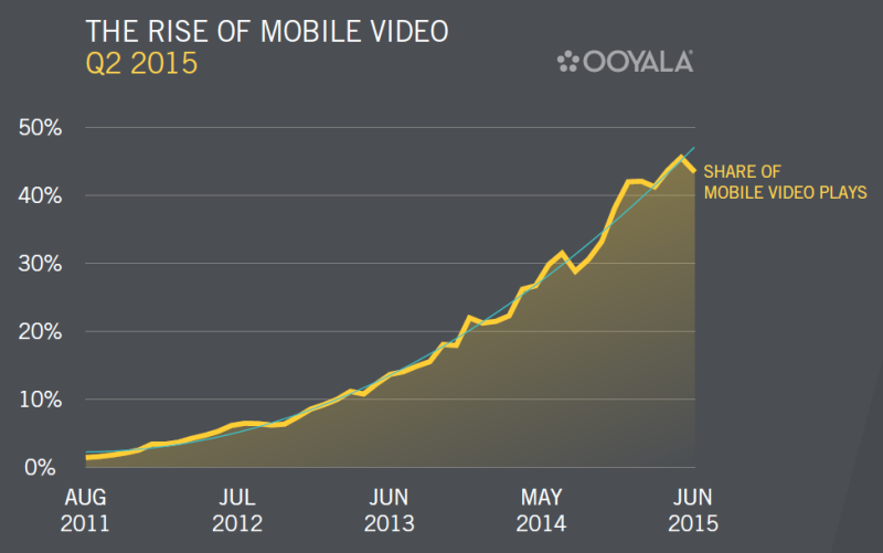 Ooyala Mobile report Q2 2015