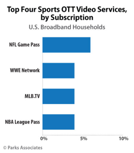 Parks: OTT sports services are growing