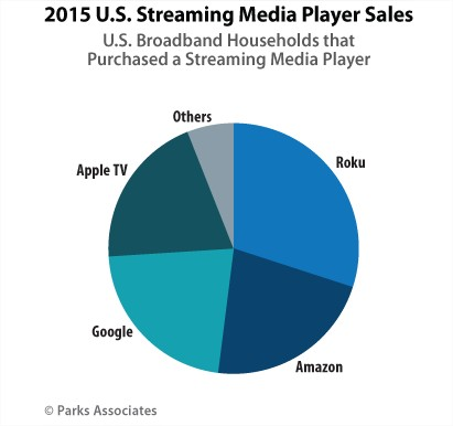 Roku streaming device - market share in the US