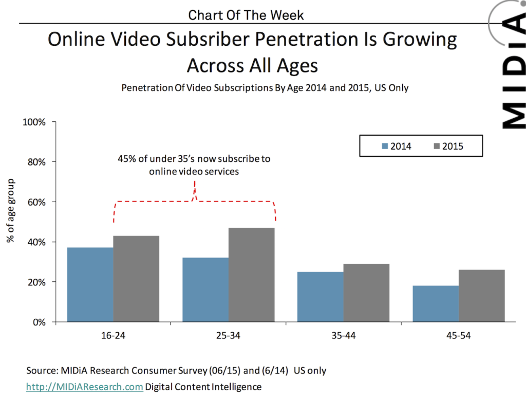 Online video subscription growth by age