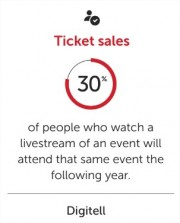 ticket sales - festivals