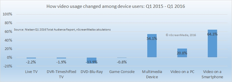 How video usage changes