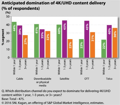 OTT distribution and UHD video