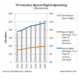 TV sports rights spending