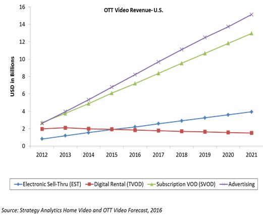 OTT video revenues