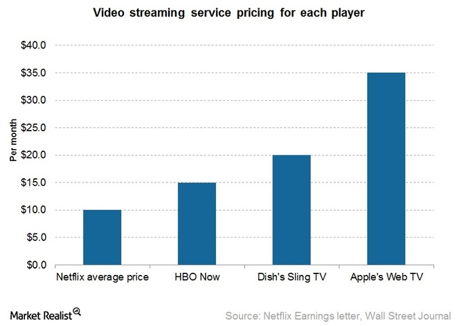 OTT services prices