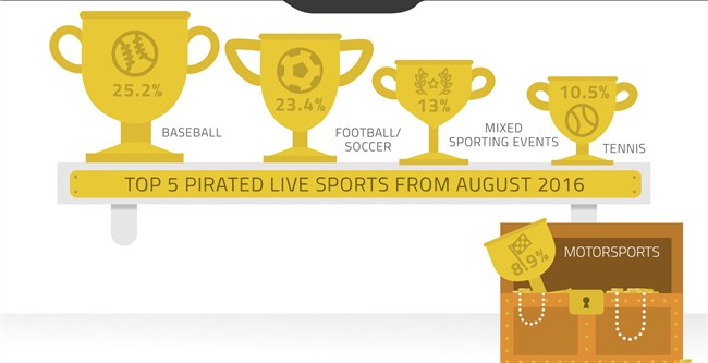 Live sports and video piracy