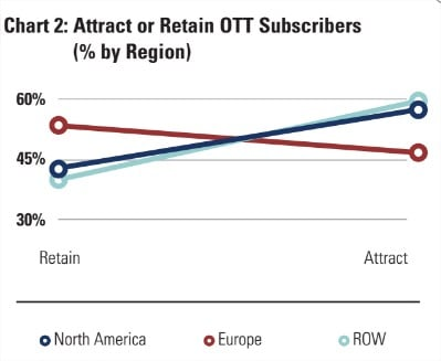 Attract or retain subscribers