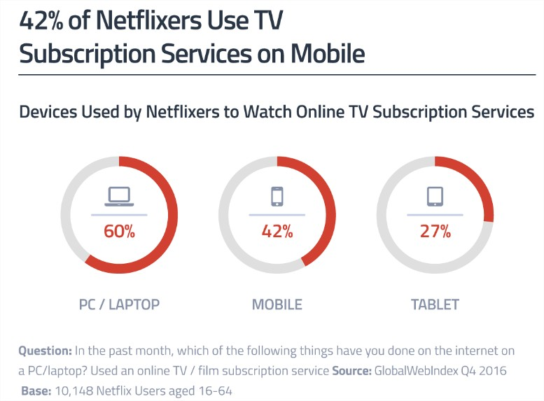 Netflix viewing on mobile - US