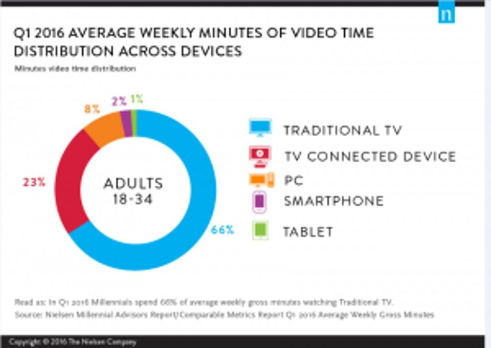 Video distribution among millennials - Nielsen