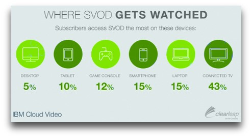 SVOD viewing device share