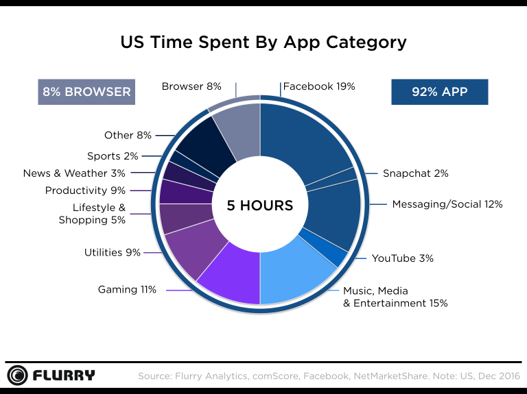 Media & entertainment lead app usage in US