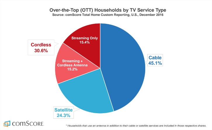 One third of TV viewers are cordless