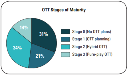 OTT maturity - stages