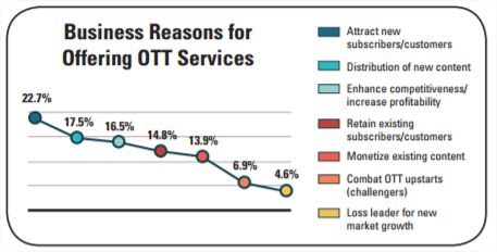 Business reasons for offering OTT services