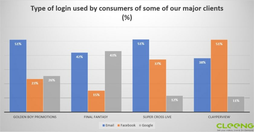 Facebook and Google are seriously challenging the traditional email login