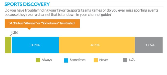 Sports TV discovery issue