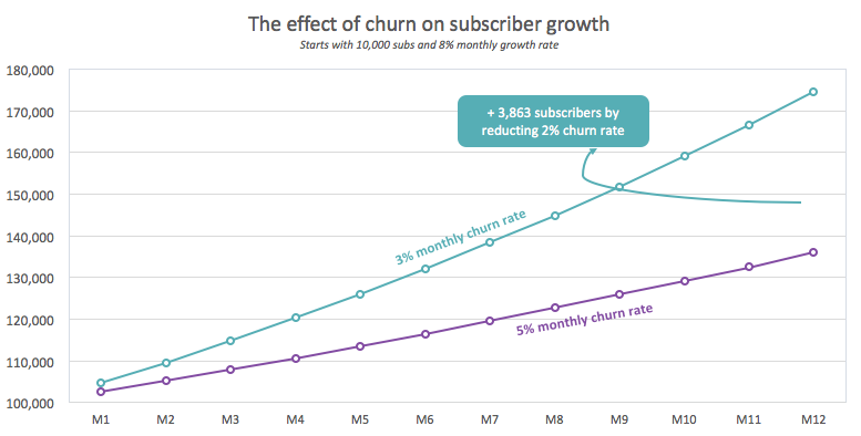 SVOD Churn and subs growth