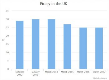 UK video piracy levels