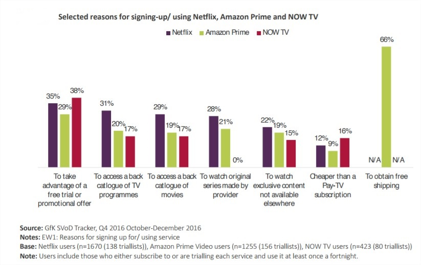 free trials are main reason for SVOD adoption