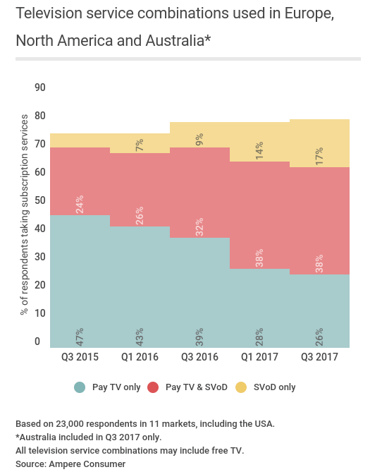 SVOD vs pay TV only subscribers trend