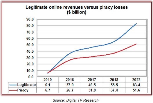 Quantifying the Losses Caused by Streaming Piracy