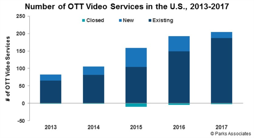 OTT services trends - Parks