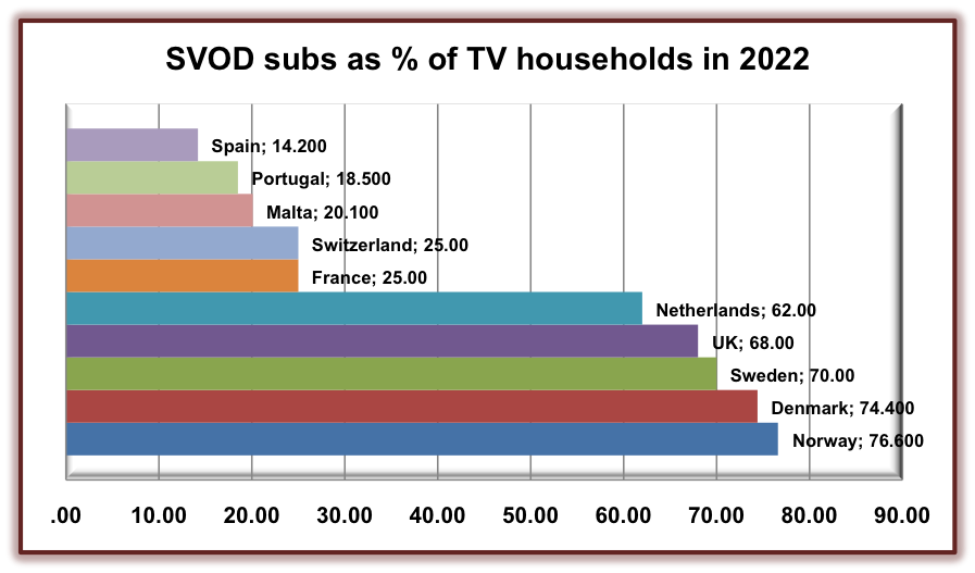 SVOD subs across EU countries