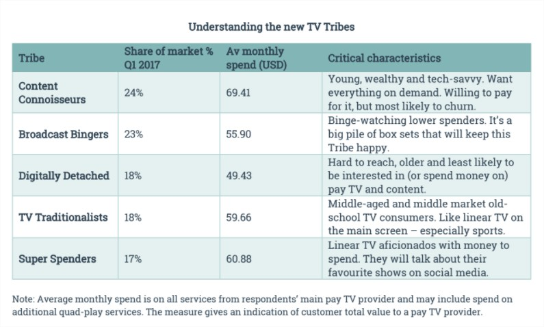 New TV tribes