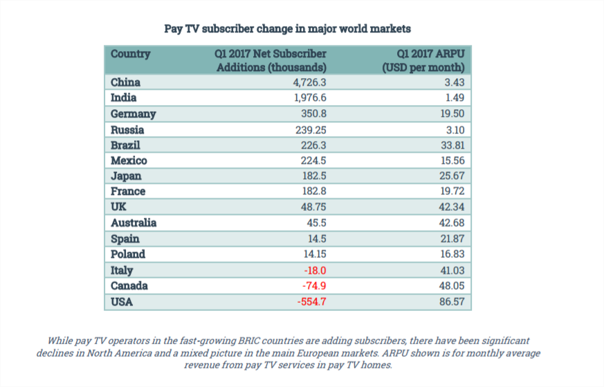pay tv subs change per country