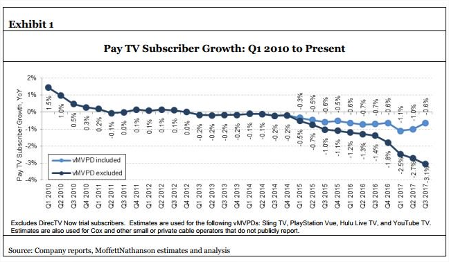 pay tv subs growth in US