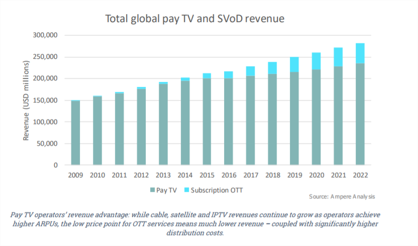 pay tv vs svod revenue