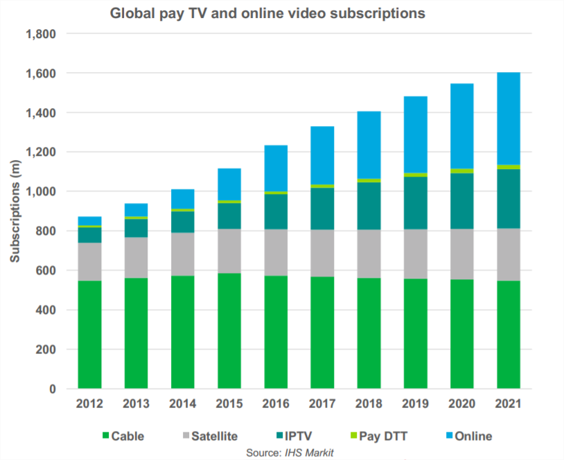 Global pay tv and online subscriptions